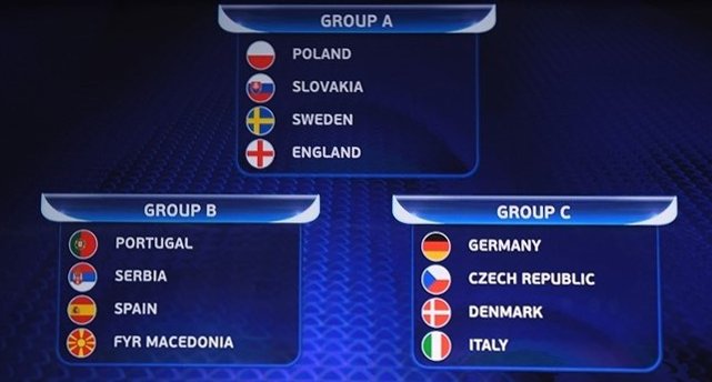 U21 European Championship groups